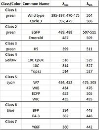 Table of various GFP mutants' emission color, excitation wavelength peaks, and emission wavelength peaks.