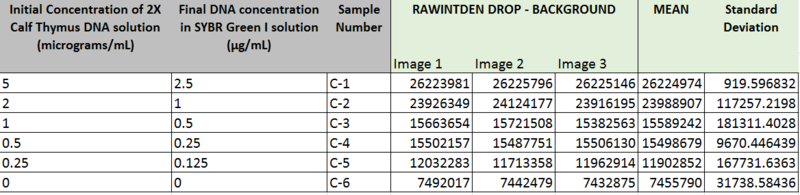 Image:Group 8 1030 table2 PCR D.PNG
