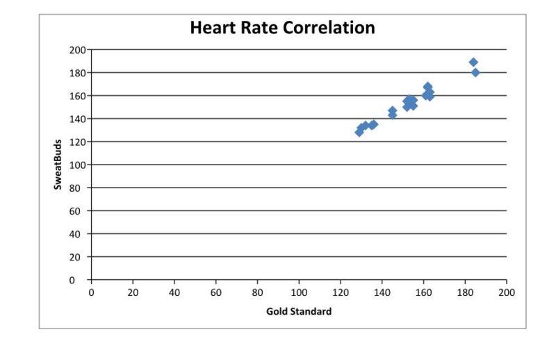 File:Heartratecorrelationgraph.jpg