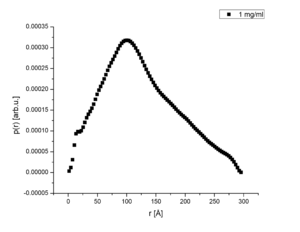 Figure 6: Size distribution function of the c=1.0 mg/ml sample. This functions corresponds to a histogram over distances between pairs of points internal the structure.