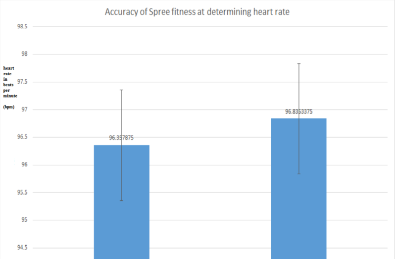 Image:Heart rate graph edited.png