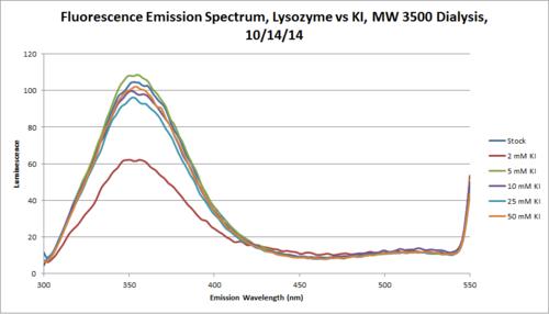 Lysozyme KI 3500 Fluorescence Emission Chart.png