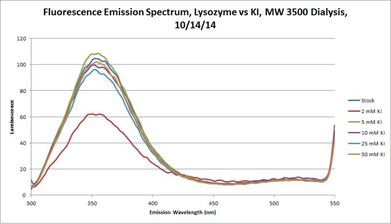File:Lysozyme KI 3500 Fluorescence Emission Chart.png