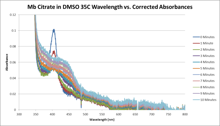 Mb Citrate OPD H2O2 DMSO 35C SEQUENTIAL WORKUP GRAPH.png