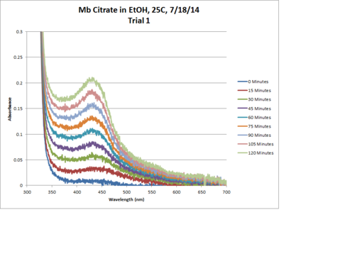 Mb Citrate OPD H2O2 EtOH 25C Trial1 Chart.png