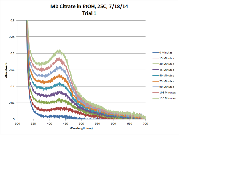 File:Mb Citrate OPD H2O2 EtOH 25C Trial1 Chart.png