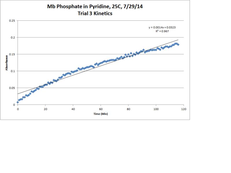 File:Mb Phosphate OPD H2O2 Pyridine 25C Trial3 Kinetics LinReg Chart.png