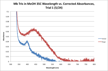 Mb Tris 35C WORKUP GRAPH.png