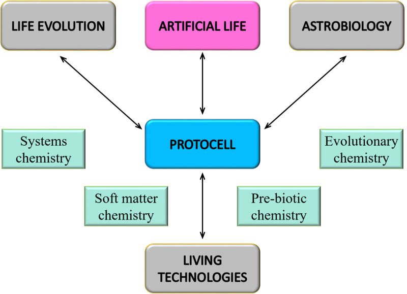 File:Roadmap of artificial life.png