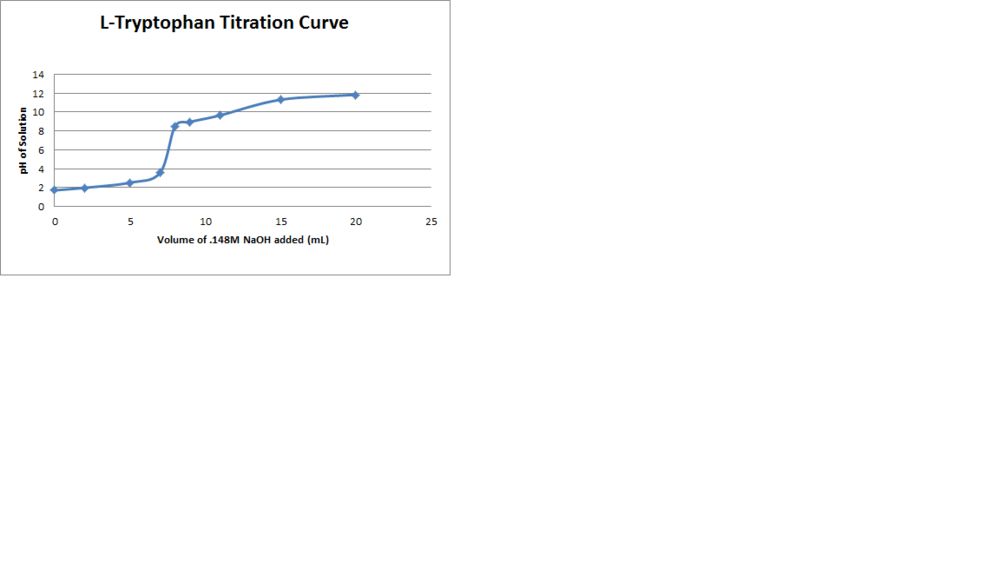 L Tryptophan Titration Curve.png