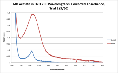 Mb Acetate H2O 25C WORKUP GRAPH.png