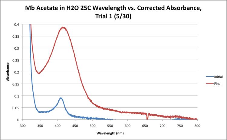 Mb Acetate H2O 25C WORKUP GRAPH.png