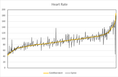 heart rate line graph