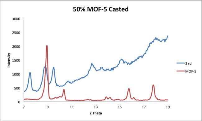 5 23 2014 MOF5 comparison1.png