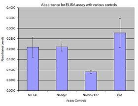 Absorbance vs. T4 Ligase with various tags