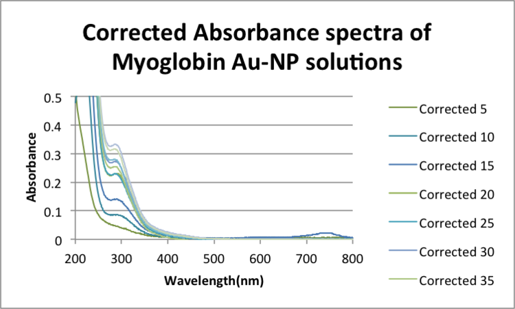 Corrected Absorbance spectra of Myoglobin Au-NP solution .png