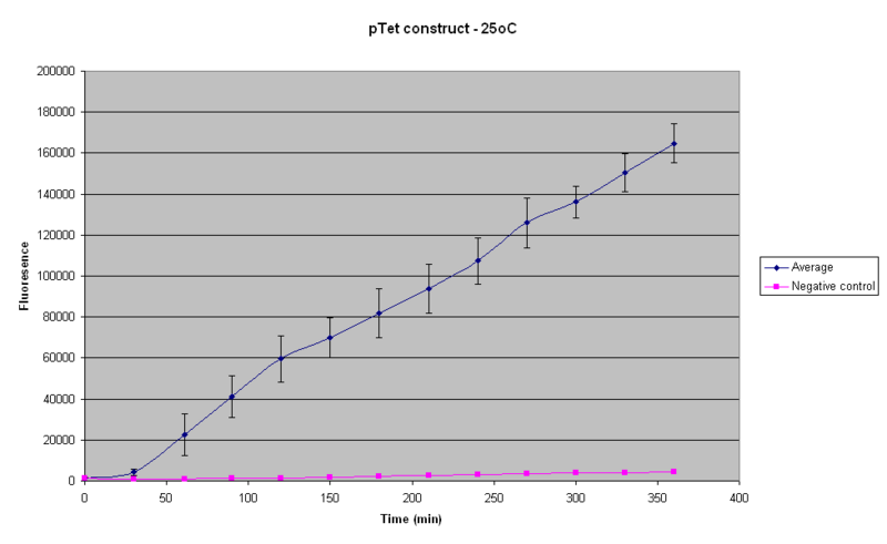 File:IC 2007 PTet 25oC 14-09.PNG
