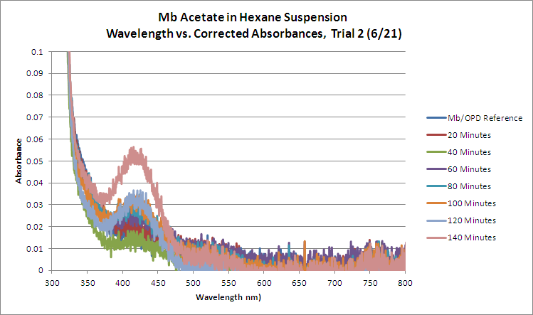 Mb Acetate OPD H2O2 Hexane WORKUP Trial2 GRAPH.bmp