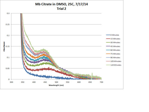 Mb Citrate OPD H2O2 DMSO Trial2 Chart.png