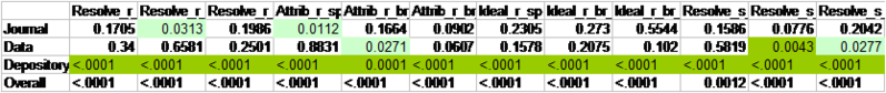 File:MultivarPvalues.png