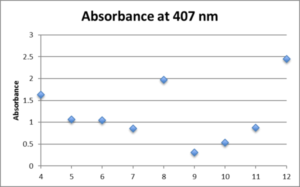 .0625fructose AgNO3 407nm.png