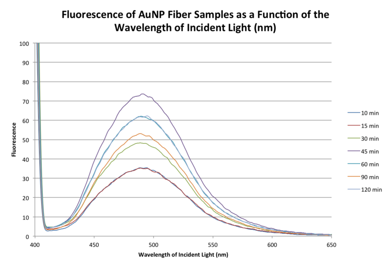 File:20150906 bonan fluoresc aunp samples.png