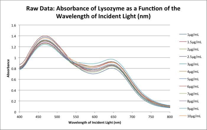 20151111 0923 bonan lysozyme raw data.png