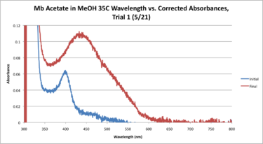 35C mb Acetate Workup Graph.png