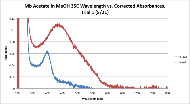 File:35C mb Acetate Workup Graph.png