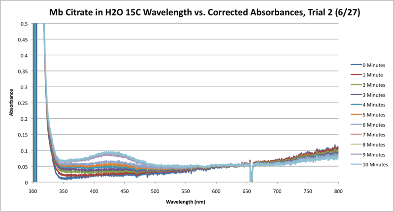 Image:Mb Citrate OPD H2O2 H2O 15C SEQUENTIAL GRAPH Trial2.png