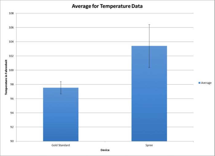 Average Temperature Data Graph