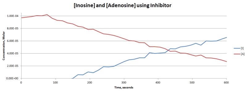 File:Concwithinhibitor.png