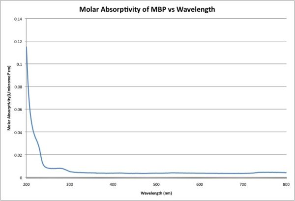 MolarAbsorptivityMBP.jpg