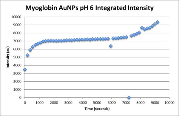 Myoglobin aunp pH6 integrated intensity.png