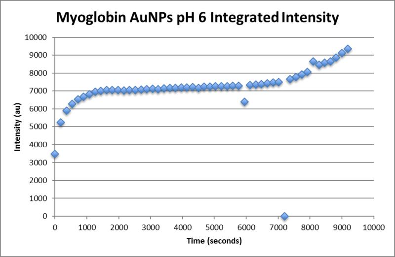 File:Myoglobin aunp pH6 integrated intensity.png
