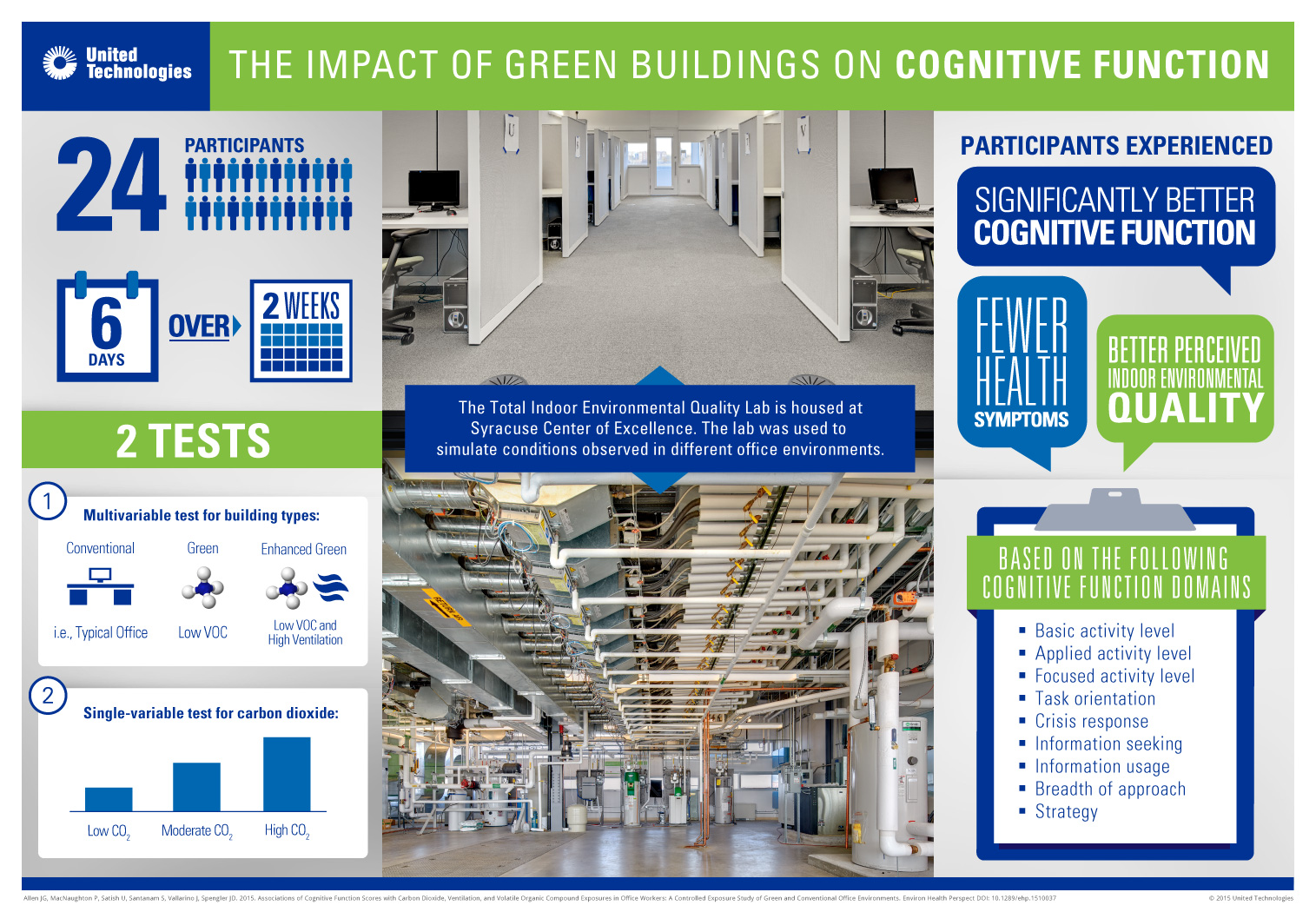 Infographic-green-build-cognitive-function