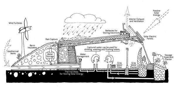 earthship-biotecture-systems