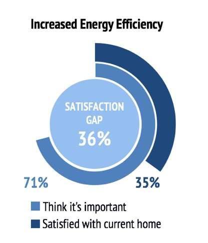 increased-buildings-efficiency