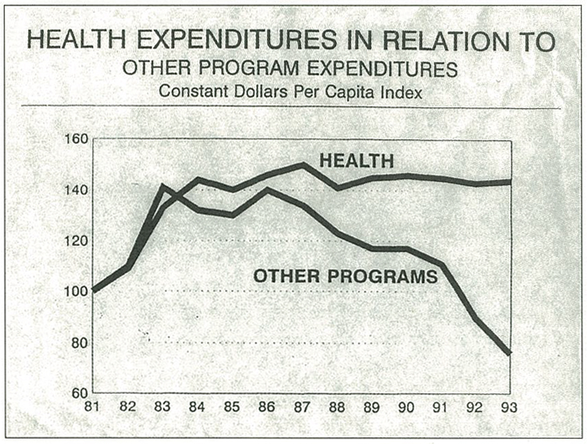 Health Expenditures in Relation to Other Program Expenditures