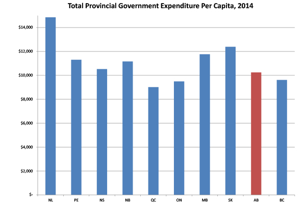 Total Provincial Government Expenditure per Capita, 2014