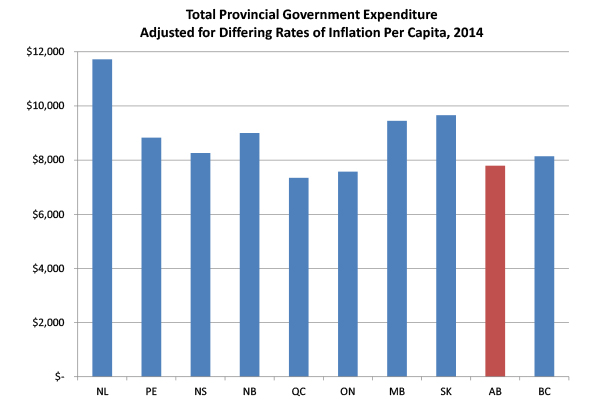 Total Provincial Government Expenditure Adjusted for Differing Rates of Inflation per Capital, 2014
