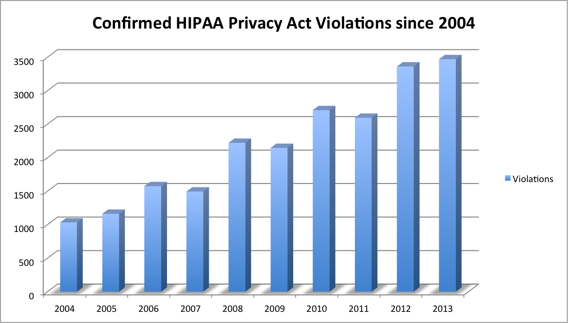 Confirmed HIPAA Violations Since 2004