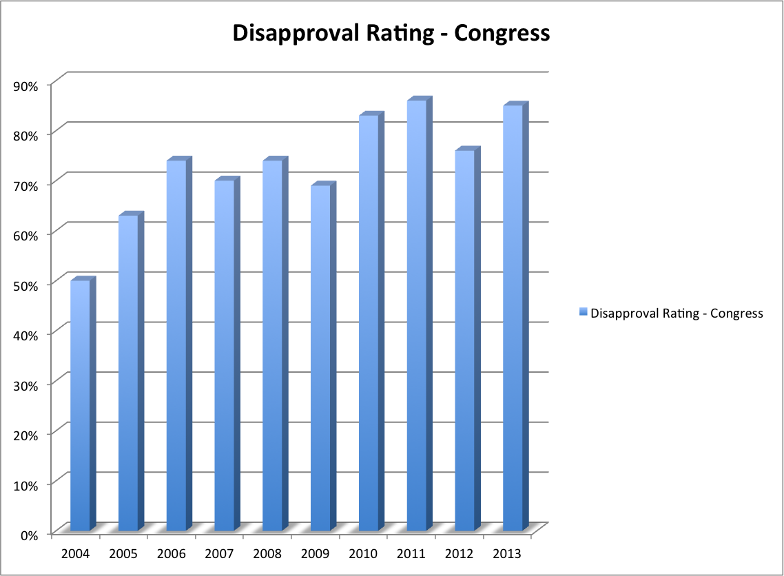 Disapproval Rating of Congress