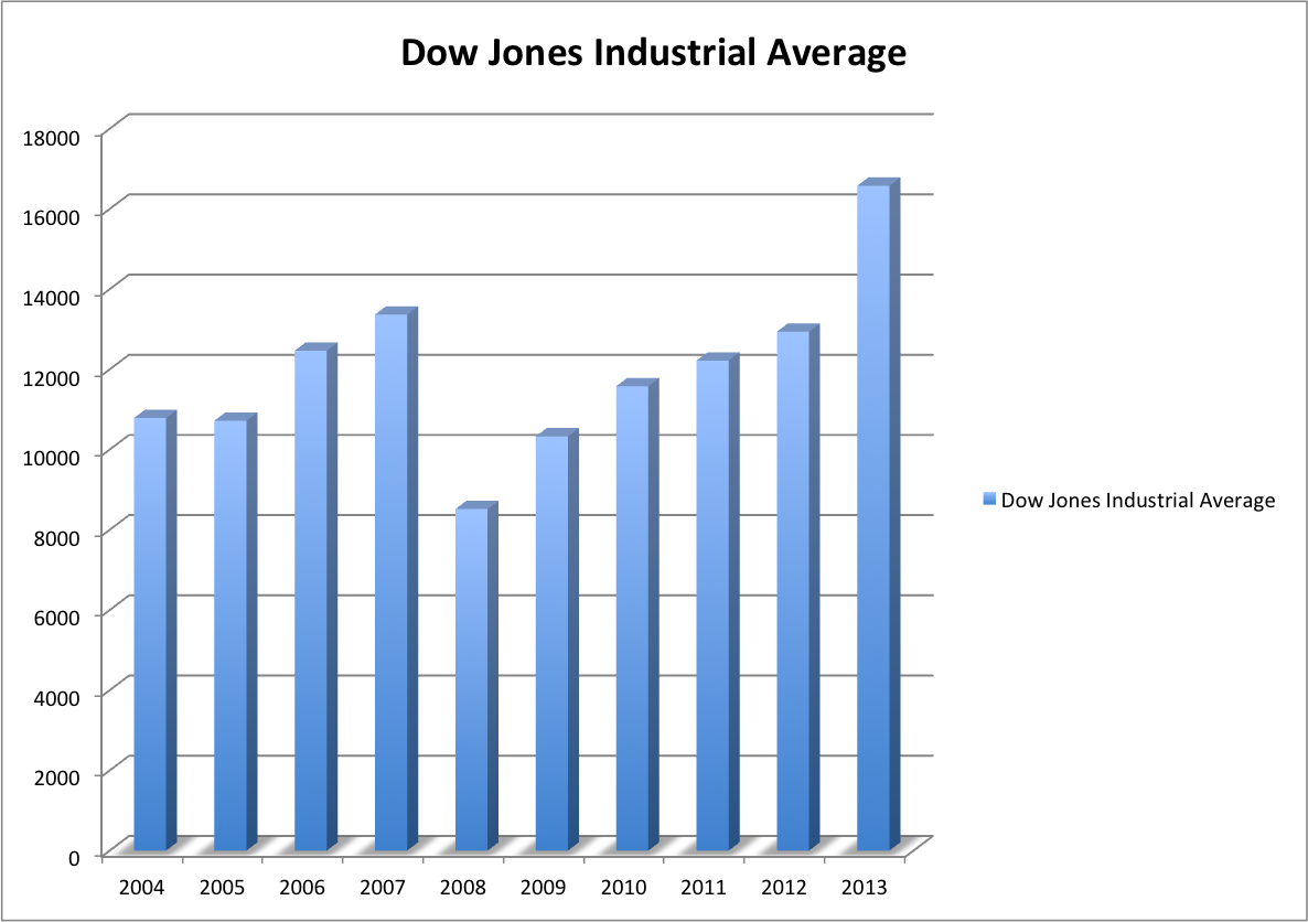 Down Jones Industrial Average