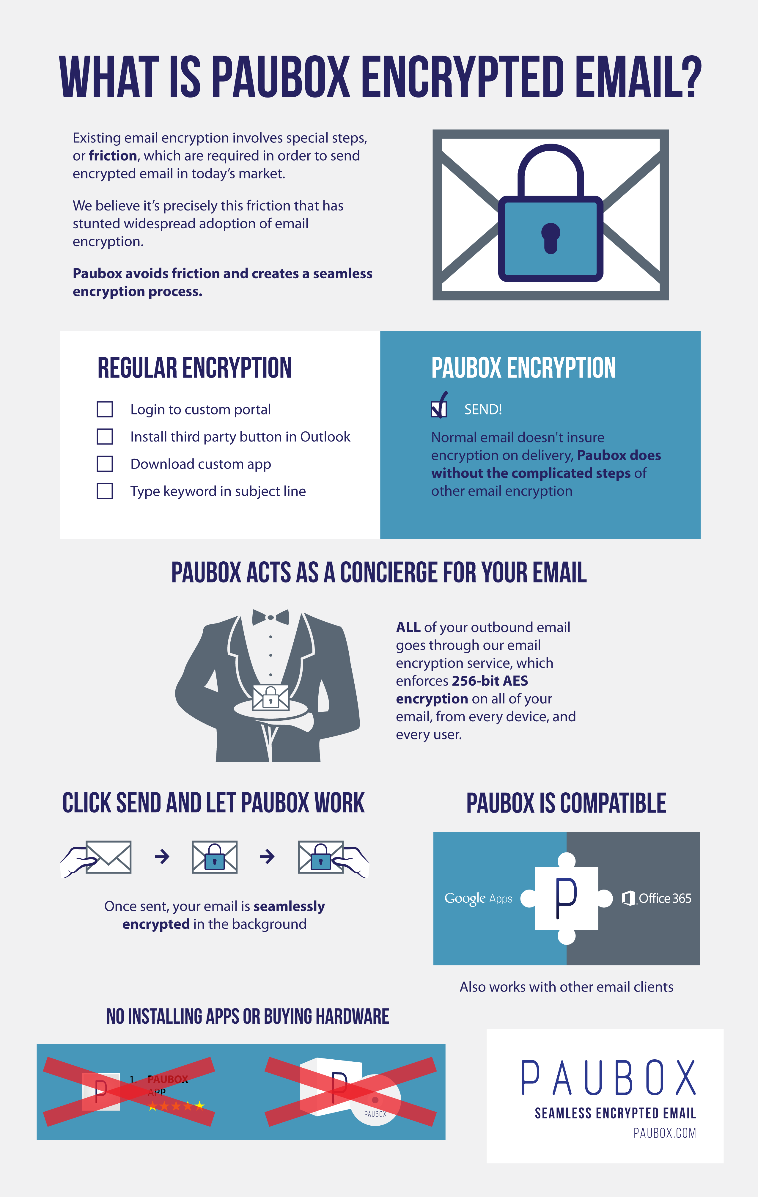 Paubox Encrypted Email Infographic