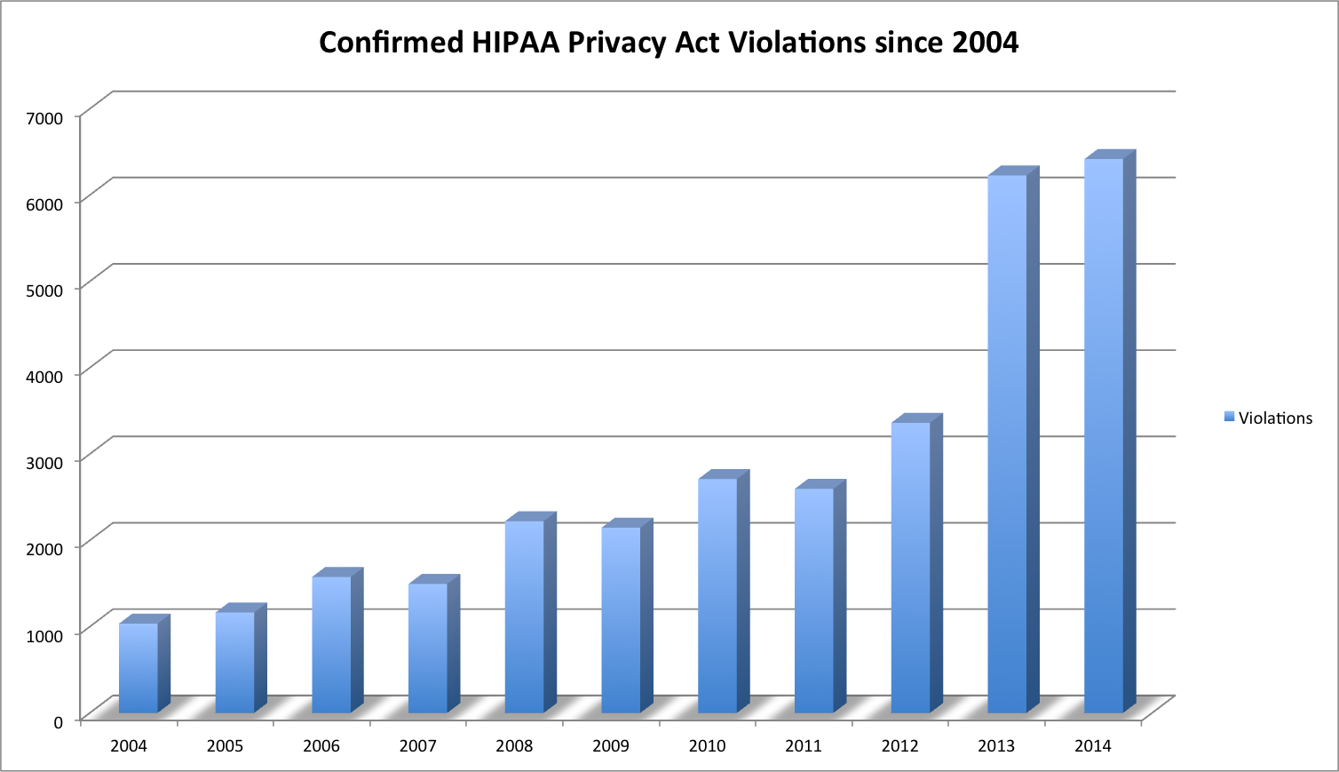 HIPAA Violations since 2004 - Paubox hipaa compliant email service provider