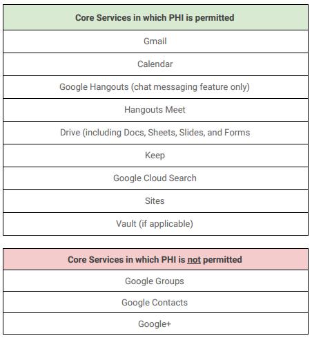 Is Google Hangouts HIPAA Compliant? - Paubox