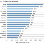Healthcare Data Breach Costs Stay Highest for 7th Straight Year