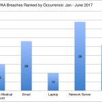 HIPAA Breach Report: January – June 2017