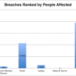 HIPAA Breach Report for December 2017